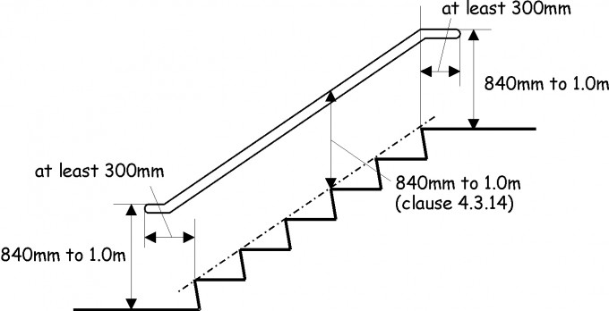 Sketch Of Handrails For Stairs For Home Interior Design Ideas